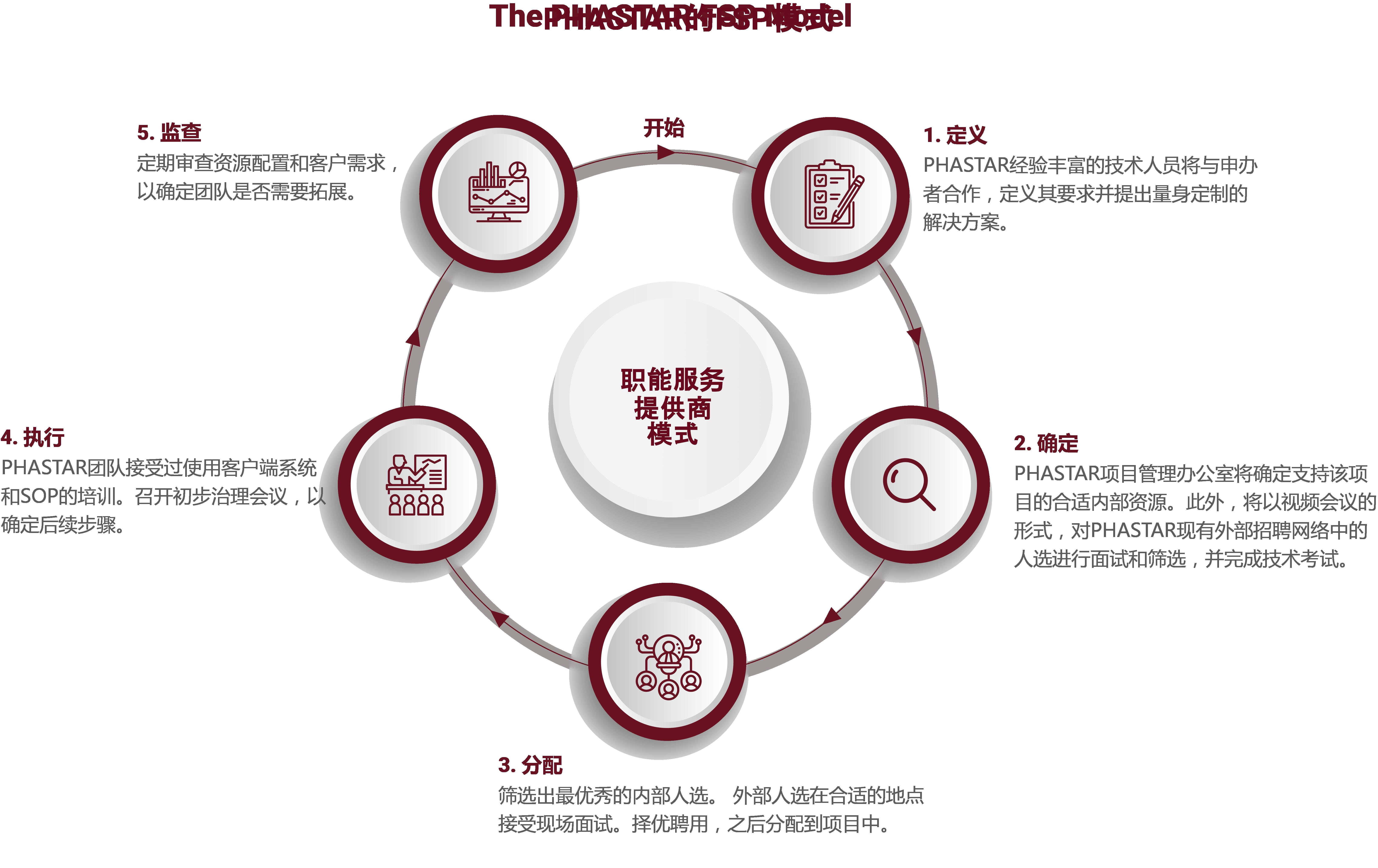 PHASTAR的FSP模式