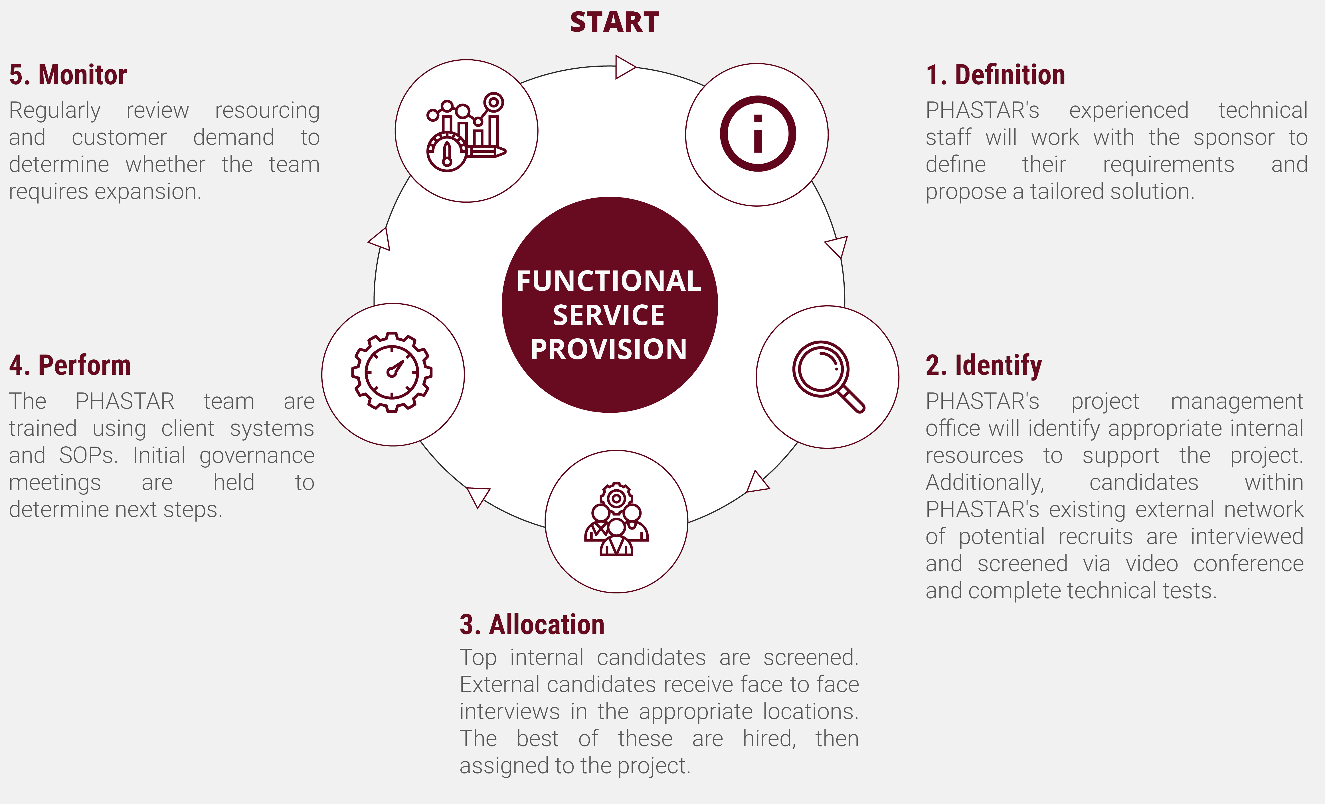 The PHASTAR FSP model
